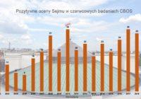 Sejm godny zaufania