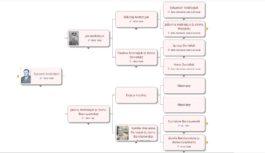 Drzewo genealogiczne. Jak zacząć?